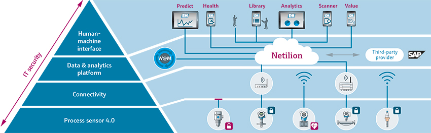 The digitalization of production systems: Endress+Hauser offers edge devices for automatically monitoring your installed base. Netilion services help to manage and maintain the instruments in an online environment.