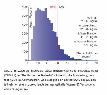 Vitalstoffe gegen COVID-19